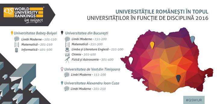 Universitățile românești în Topul Universităților în funcție de discipli...