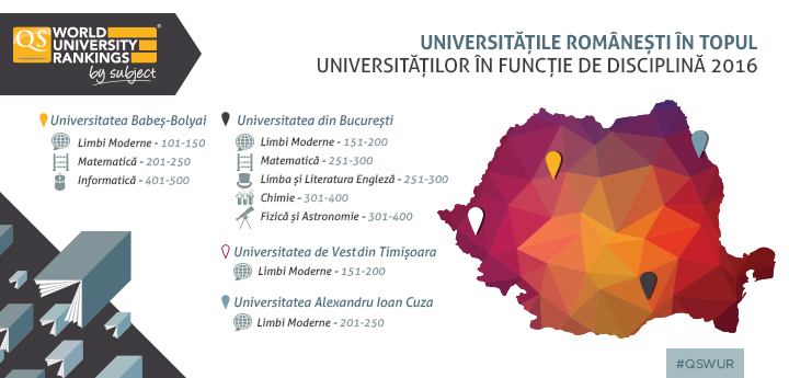 Universitățile Românești în Topul Universităților în Funcție de Disciplină 2016
